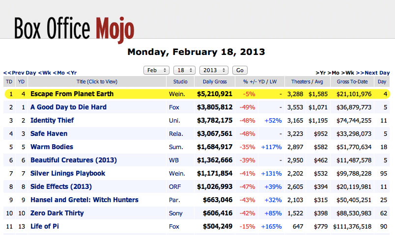 box office mojo $21 Million Opening Weekend!