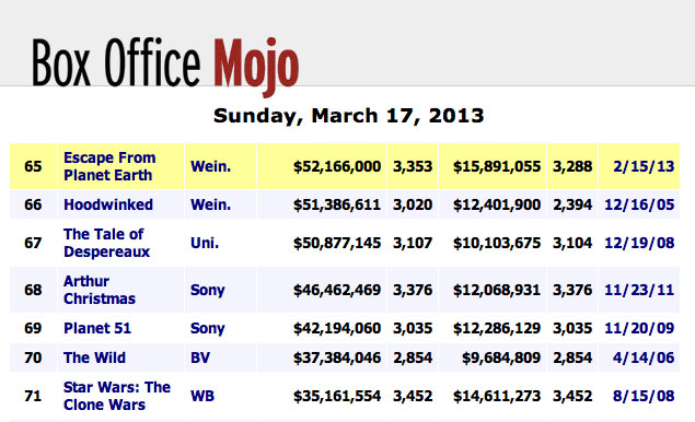 efpe mar17 boxoffice Escape breaks $50,000,000 at the domestic box office!